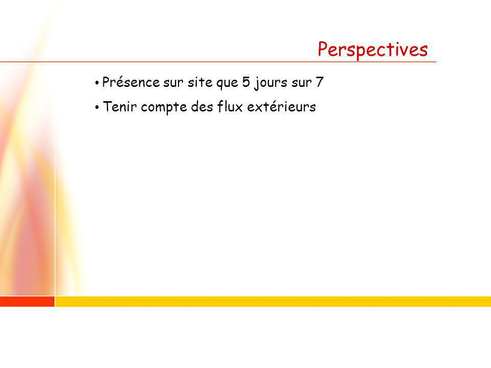 Perspectives Présence sur site que 5 jours sur 7 Tenir compte des flux extérieurs