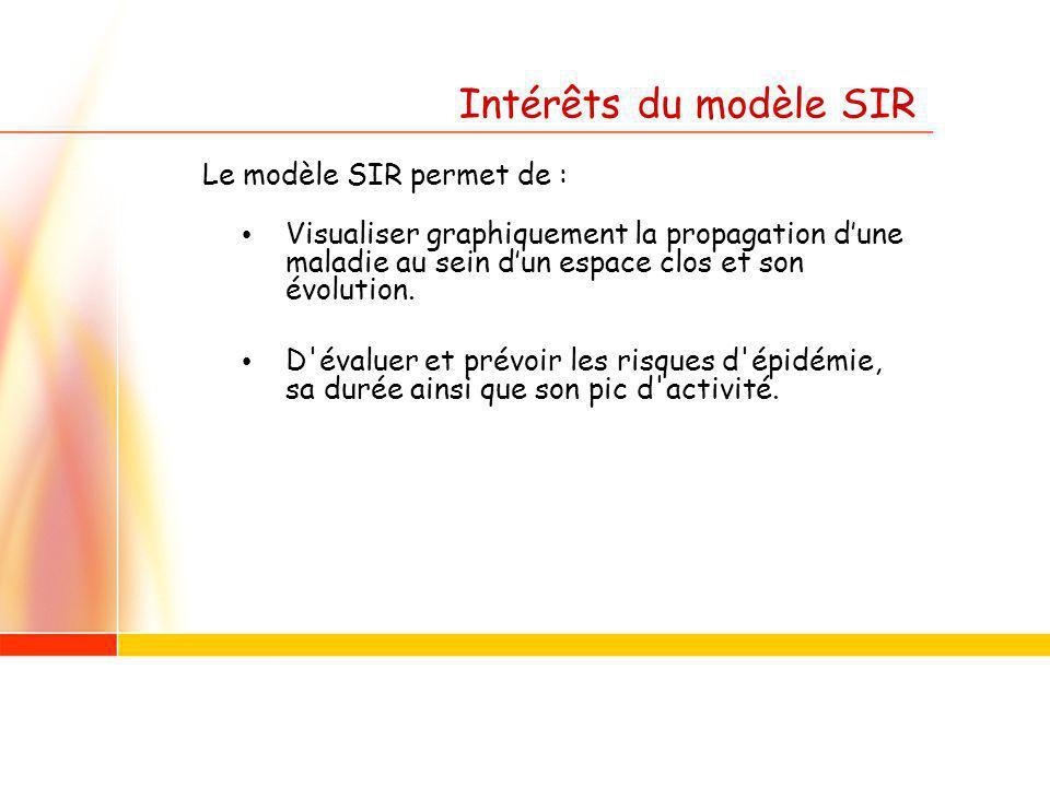Intérêts du modèle SIR Le modèle SIR permet de : Visualiser graphiquement la propagation dune maladie au sein dun espace clos et son évolution.