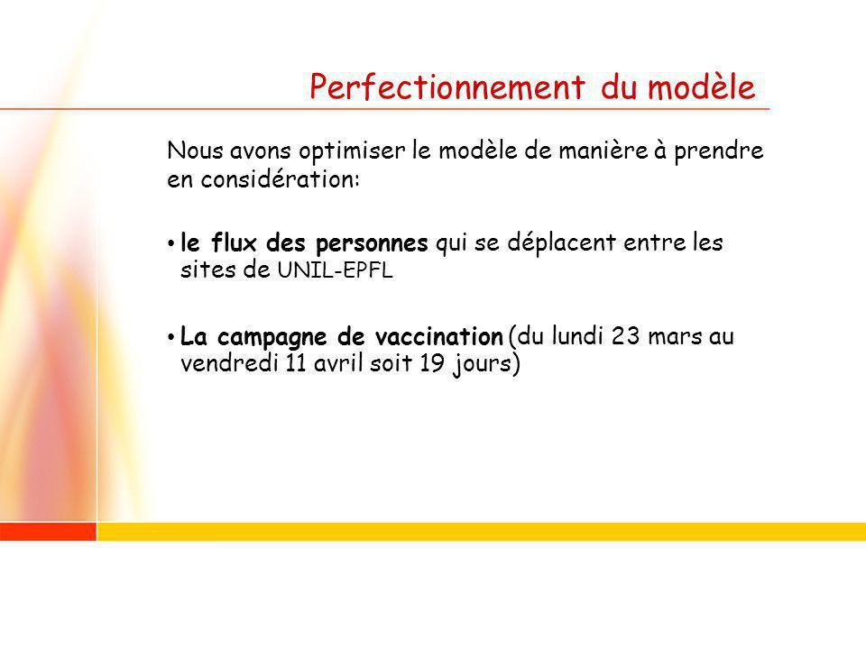 Perfectionnement du modèle Nous avons optimiser le modèle de manière à prendre en considération: le flux des personnes qui se déplacent entre les sites de UNIL-EPFL La campagne de vaccination (du lundi 23 mars au vendredi 11 avril soit 19 jours)
