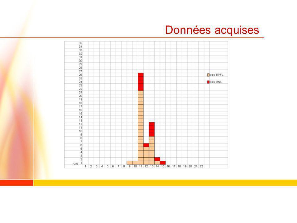 Méthodologie (choix) Choix : 1.Espace clos, divisé en 2 sites avec flux 2.