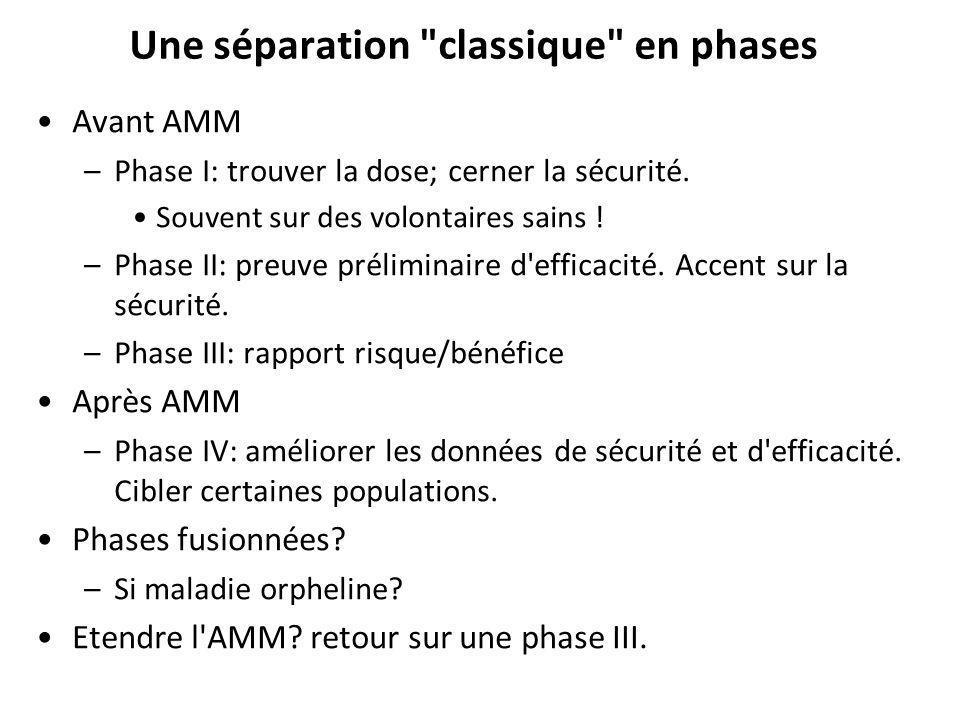 Une séparation classique en phases Avant AMM –Phase I: trouver la dose; cerner la sécurité.