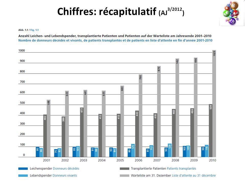 Chiffres: récapitulatif (AJ 3/2012 )