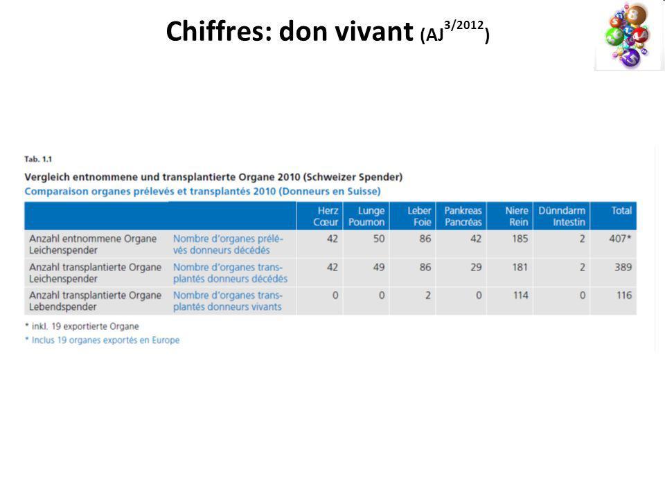 Chiffres: don vivant (AJ 3/2012 )