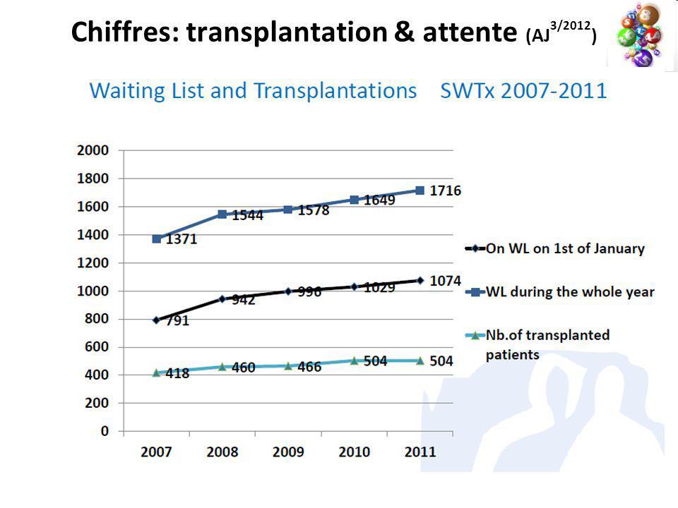 Chiffres: transplantation & attente (AJ 3/2012 )