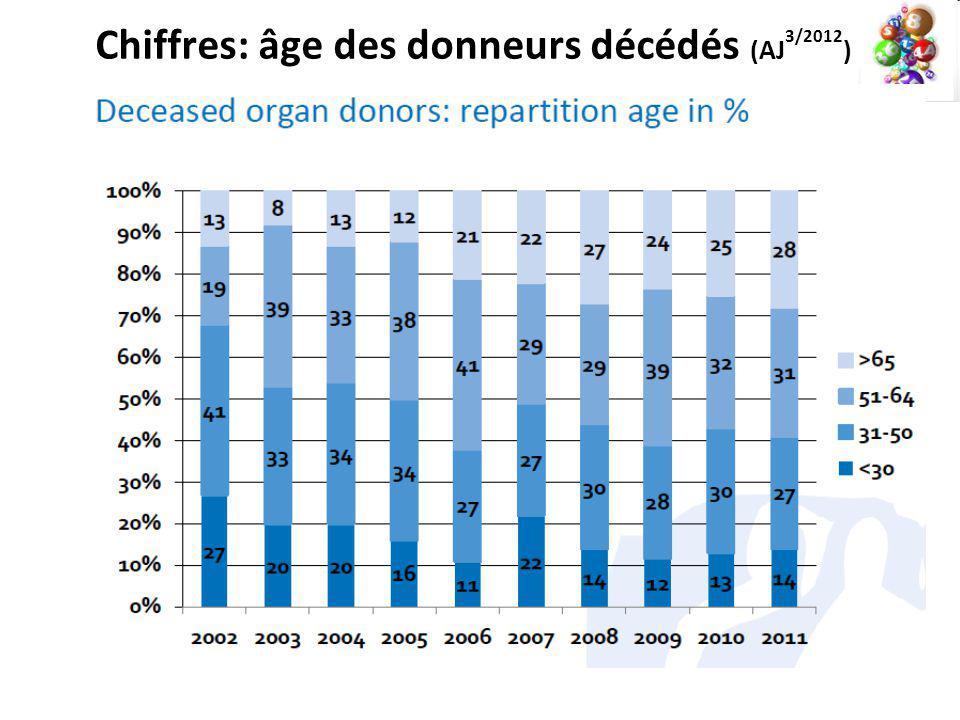 Chiffres: âge des donneurs décédés (AJ 3/2012 )