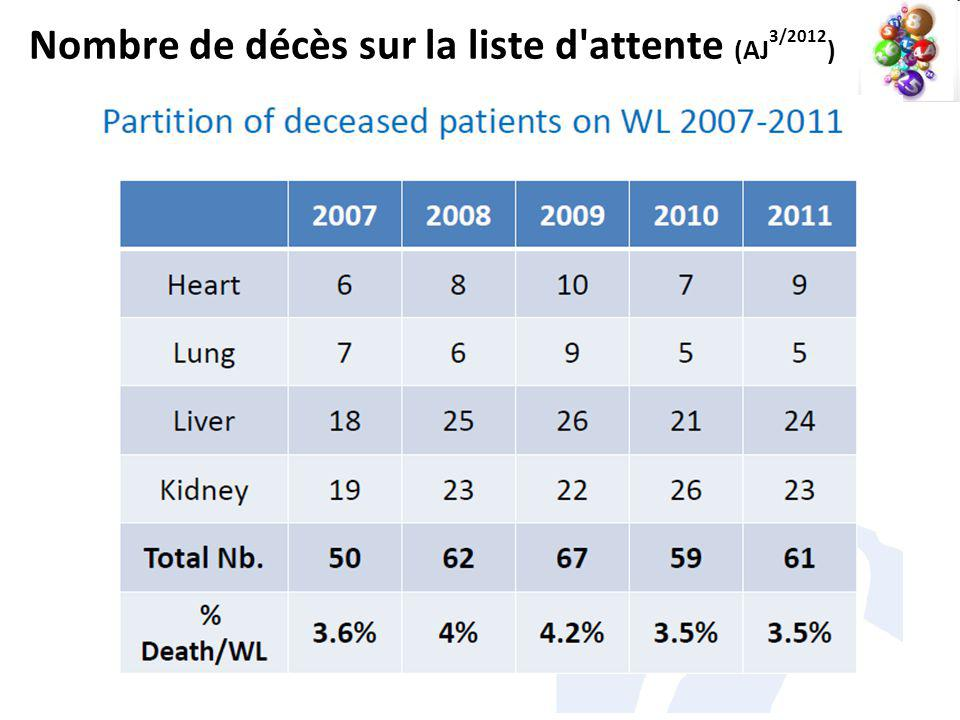 Nombre de décès sur la liste d attente (AJ 3/2012 )