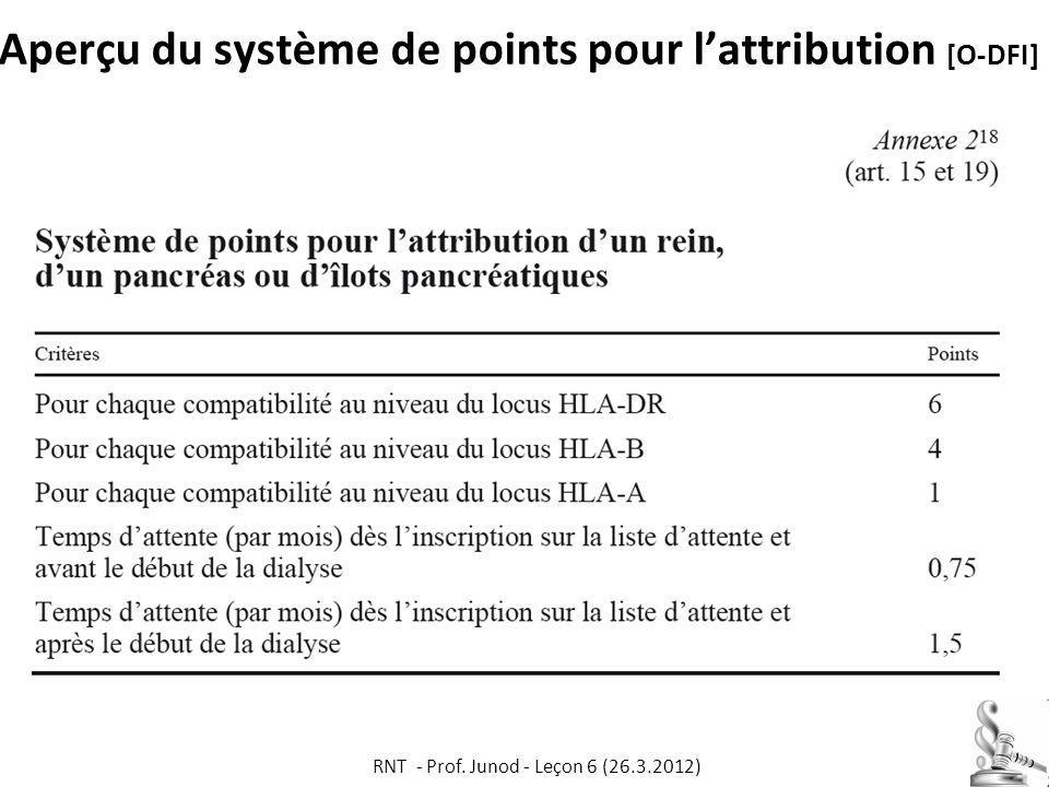 Aperçu du système de points pour lattribution [O-DFI] RNT - Prof. Junod - Leçon 6 (26.3.2012) 54