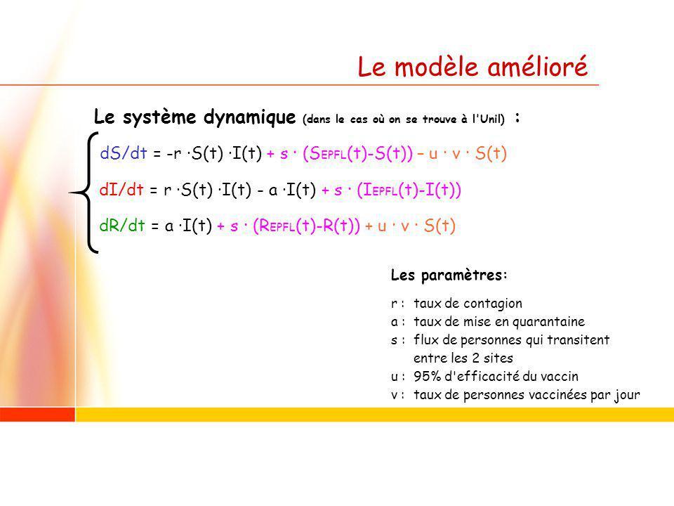 Le système dynamique (dans le cas où on se trouve à l Unil) : dS/dt = -r · S(t) · I(t) + s · (S EPFL (t)-S(t)) – u · v · S(t) dI/dt = r · S(t) · I(t) - a · I(t) + s · (I EPFL (t)-I(t)) dR/dt = a · I(t) + s · (R EPFL (t)-R(t)) + u · v · S(t) Les paramètres: r : taux de contagion a : taux de mise en quarantaine s : flux de personnes qui transitent entre les 2 sites u : 95% d efficacité du vaccin v : taux de personnes vaccinées par jour Le modèle amélioré