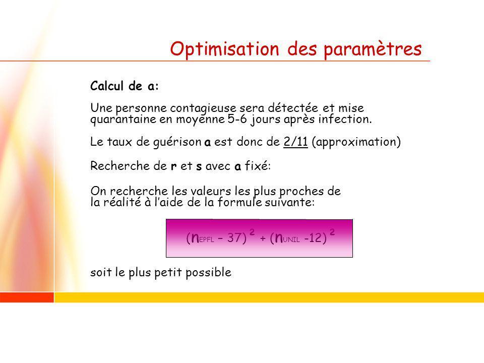 Optimisation des paramètres Calcul de a: Une personne contagieuse sera détectée et mise quarantaine en moyenne 5-6 jours après infection.