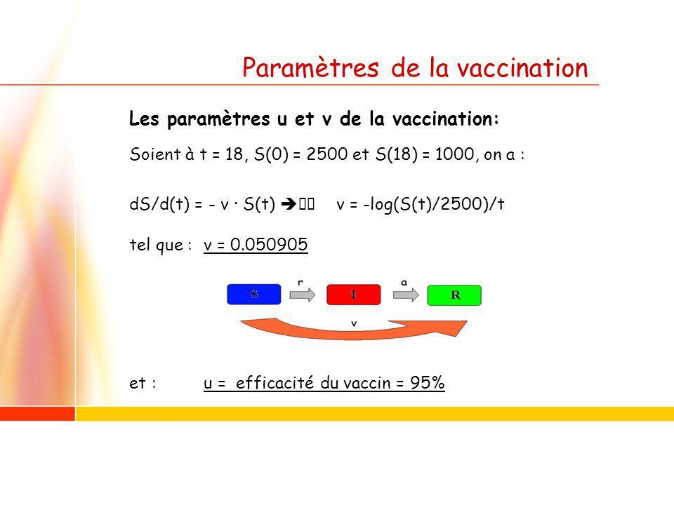 Paramètres de la vaccination Les paramètres u et v de la vaccination: Soient à t = 18, S(0) = 2500 et S(18) = 1000, on a : dS/d(t) = - v · S(t) v = -log(S(t)/2500)/t tel que :v = 0.050905 et :u = efficacité du vaccin = 95%