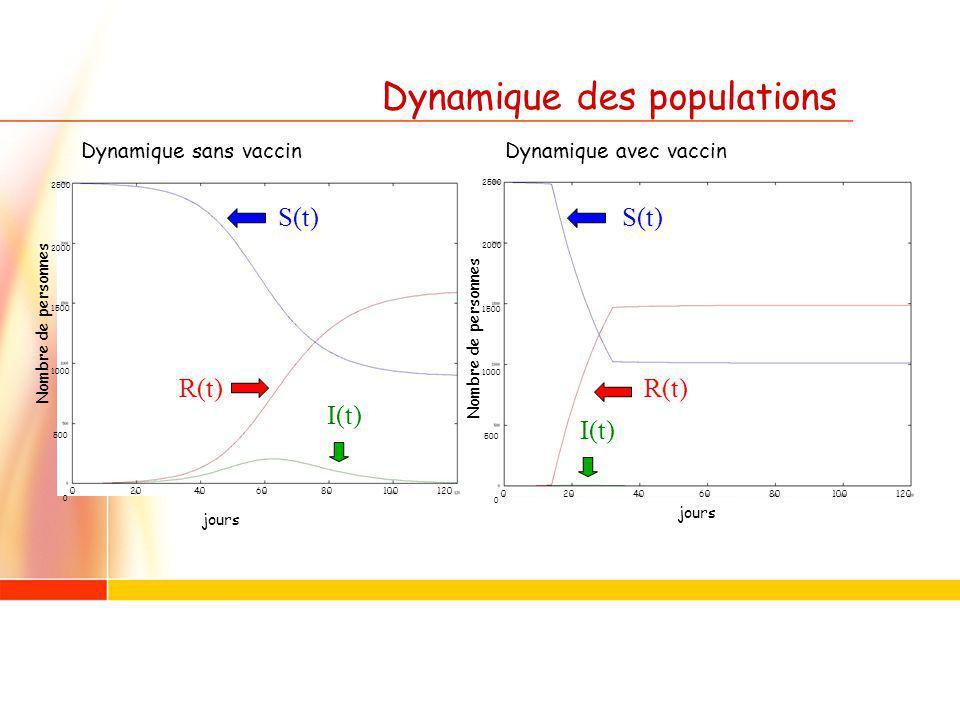 Dynamique des populations Dynamique sans vaccinDynamique avec vaccin jours Nombre de personnes jours 0 20 40 60 80 100 120 2500 2000 1500 1000 500 0 2500 2000 1500 1000 500 0 S(t) I(t) R(t) I(t) S(t) R(t)