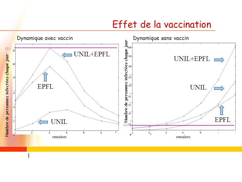 Effet de la vaccination semaines Nombre de personnes infectées chaque jour Dynamique avec vaccinDynamique sans vaccin EPFL UNIL+EPFL UNIL UNIL+EPFL UNIL EPFL 12.3 Nombre de personnes infectées chaque jour 1 2 3 4 5 6 7 12 10 8 6 4 2 0 180 160 140 120 100 80 60 40 20 0