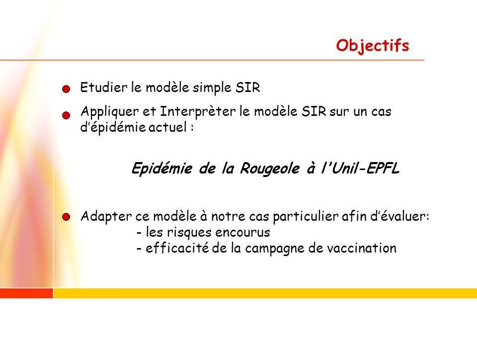 2 Objectifs Etudier le modèle simple SIR Appliquer et Interprèter le modèle SIR sur un cas dépidémie actuel : Epidémie de la Rougeole à l Unil-EPFL Adapter ce modèle à notre cas particulier afin dévaluer: - les risques encourus - efficacité de la campagne de vaccination