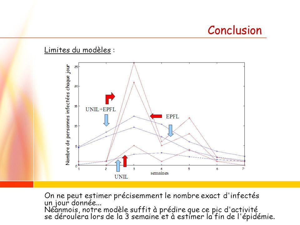 Conclusion Limites du modèles : On ne peut estimer précisemment le nombre exact d infectés un jour donnée...