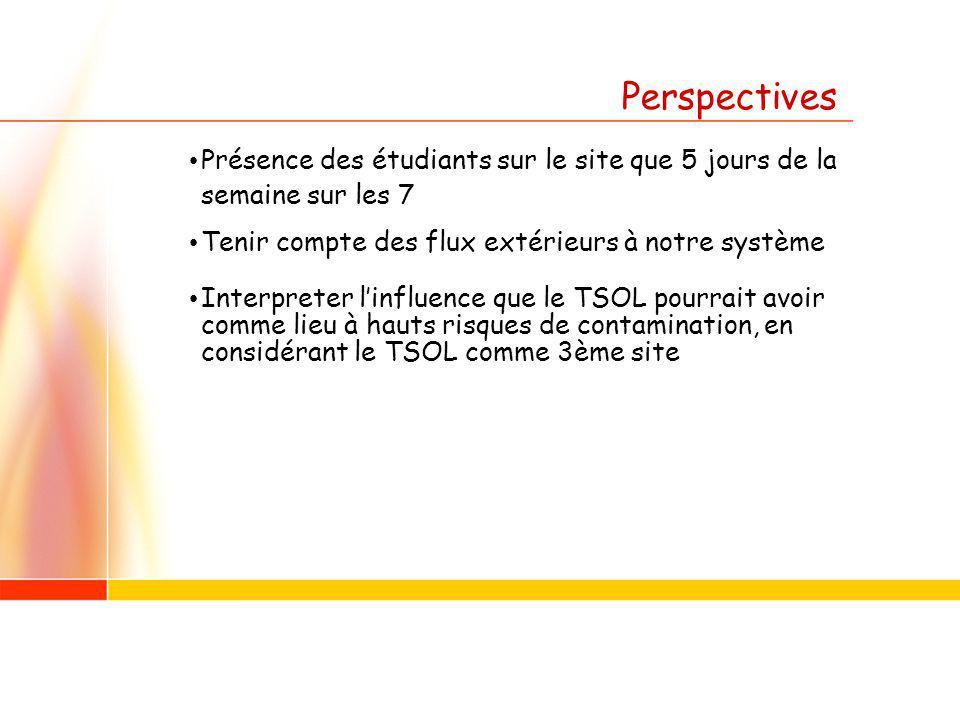 Perspectives Présence des étudiants sur le site que 5 jours de la semaine sur les 7 Tenir compte des flux extérieurs à notre système Interpreter linfluence que le TSOL pourrait avoir comme lieu à hauts risques de contamination, en considérant le TSOL comme 3ème site