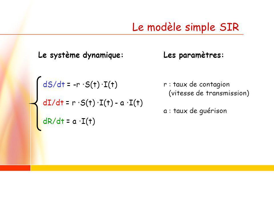 Le modèle simple SIR Le système dynamique: dS/dt = -r · S(t) · I(t) dI/dt = r · S(t) · I(t) - a · I(t) dR/dt = a · I(t) Les paramètres: r : taux de contagion (vitesse de transmission) a : taux de guérison