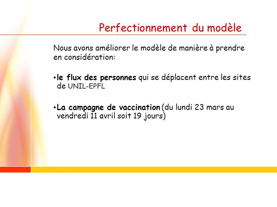 Perfectionnement du modèle Nous avons améliorer le modèle de manière à prendre en considération: le flux des personnes qui se déplacent entre les sites de UNIL-EPFL La campagne de vaccination (du lundi 23 mars au vendredi 11 avril soit 19 jours)