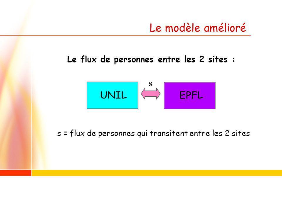 Le flux de personnes entre les 2 sites : s = flux de personnes qui transitent entre les 2 sites Le modèle amélioré