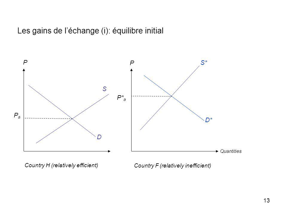 13 Les gains de léchange (i): équilibre initial D D* P P S S* PaPa P* a Country F (relatively inefficient) Country H (relatively efficient) Quantities