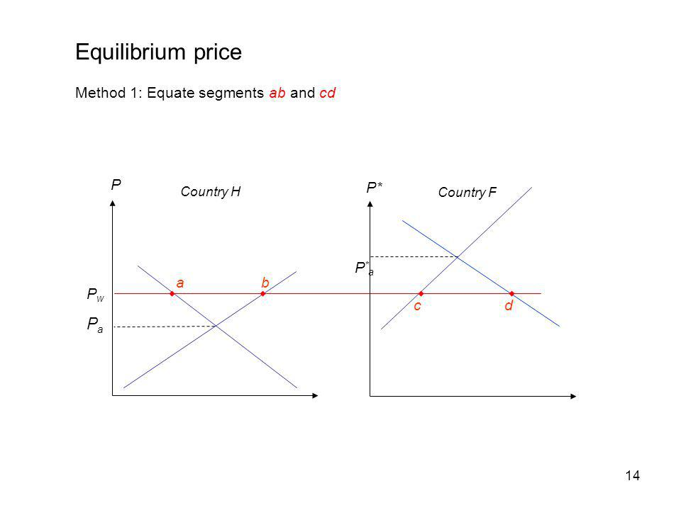 14 P Country H PwPw PaPa Equilibrium price Method 1: Equate segments ab and cd P*aP*a P* Country F cd ab