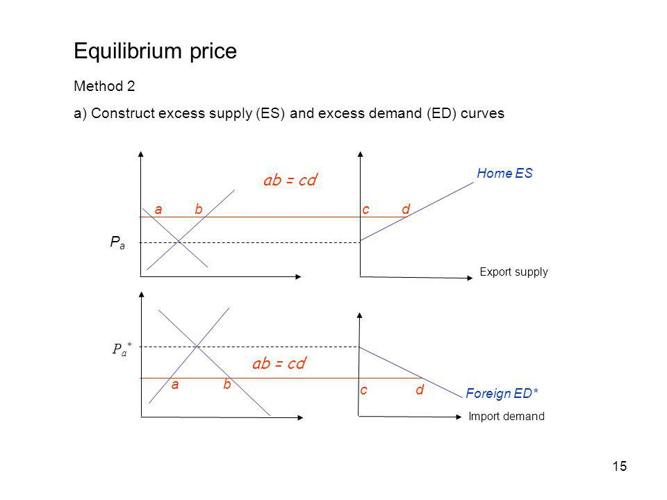 15 Home ES abcd ab = cd Foreign ED* ab cd PaPa Pa*Pa* Equilibrium price Method 2 a) Construct excess supply (ES) and excess demand (ED) curves ab = cd Export supply Import demand