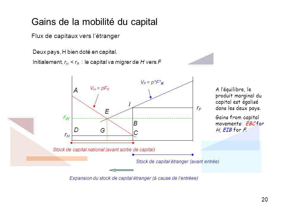 20 Deux pays, H bien doté en capital. Initialement, r H < r F, : le capital va migrer de H vers F A léquilibre, le produit marginal du capital est éga