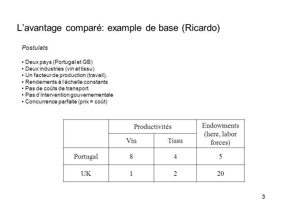 Frontière des possibilités de production: Portugal Vin Tissu 40 20 FPP (Frontière des possibilités de production) Point de consommation en autarcie Courbe dindifférence