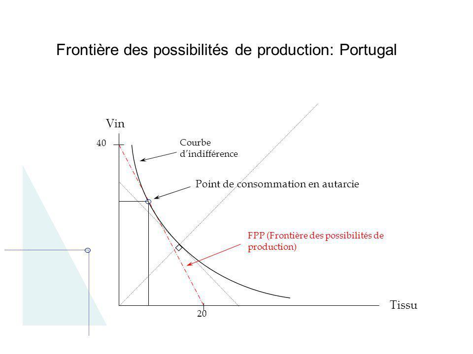 Frontière des possibilités de production: Portugal Vin Tissu 40 20 FPP (Frontière des possibilités de production) Point de consommation en autarcie Co
