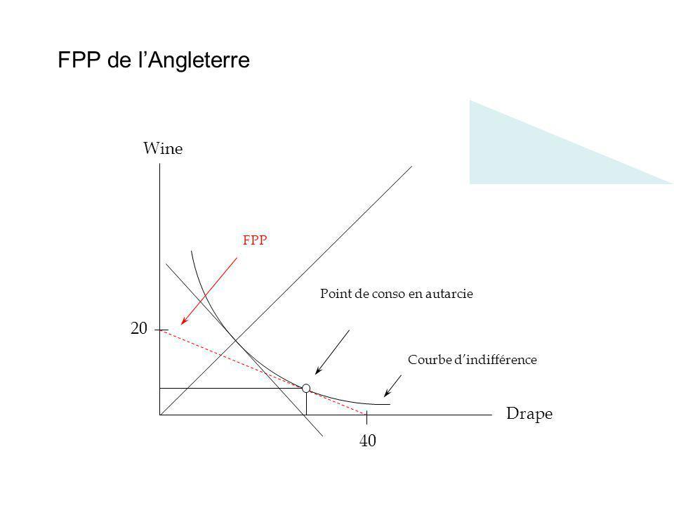 6 Un équilibre en libre-échange ProductionConsumption WineDrapeWineDrape Portugal40020 UK04020 Total40