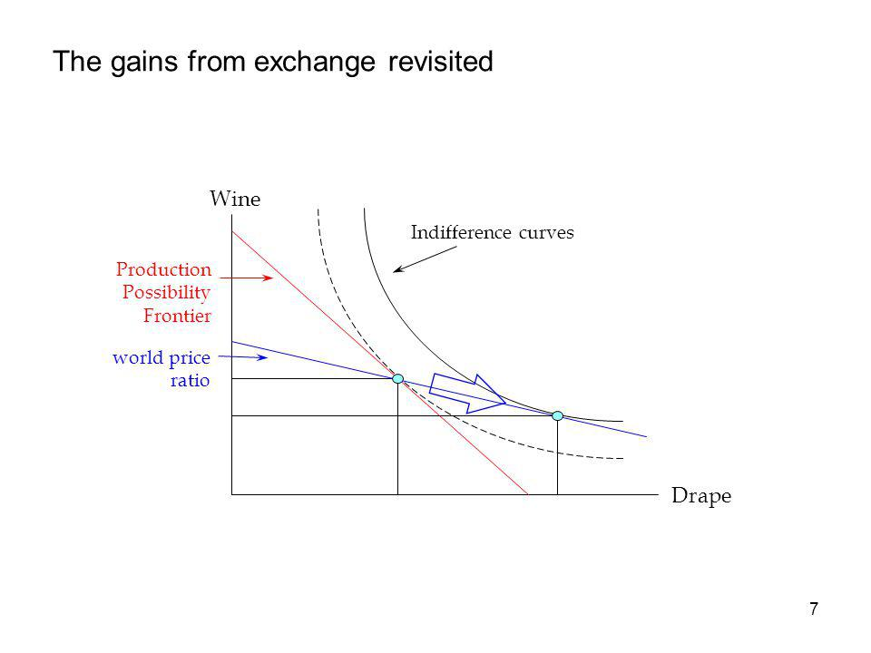 7 The gains from exchange revisited Indifference curves Wine Production Possibility Frontier Drape world price ratio