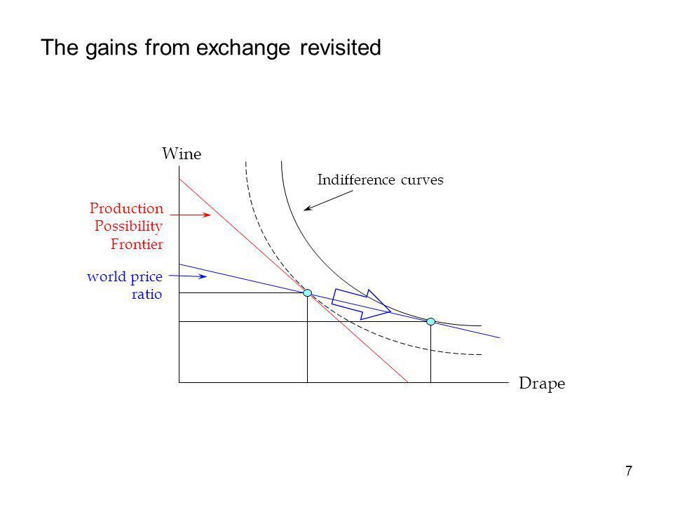 8 Les gains de la spécialisation Indifference curves Wine Production Possibility Frontier Drape world price ratio Production point