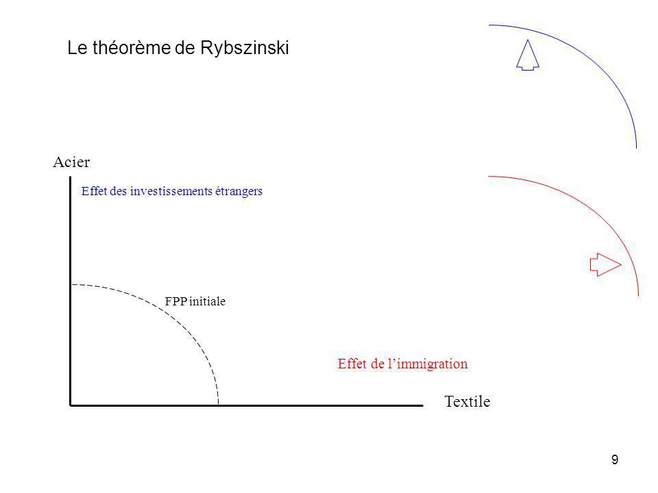9 Le théorème de Rybszinski FPP initiale Acier Effet des investissements étrangers Effet de limmigration Textile
