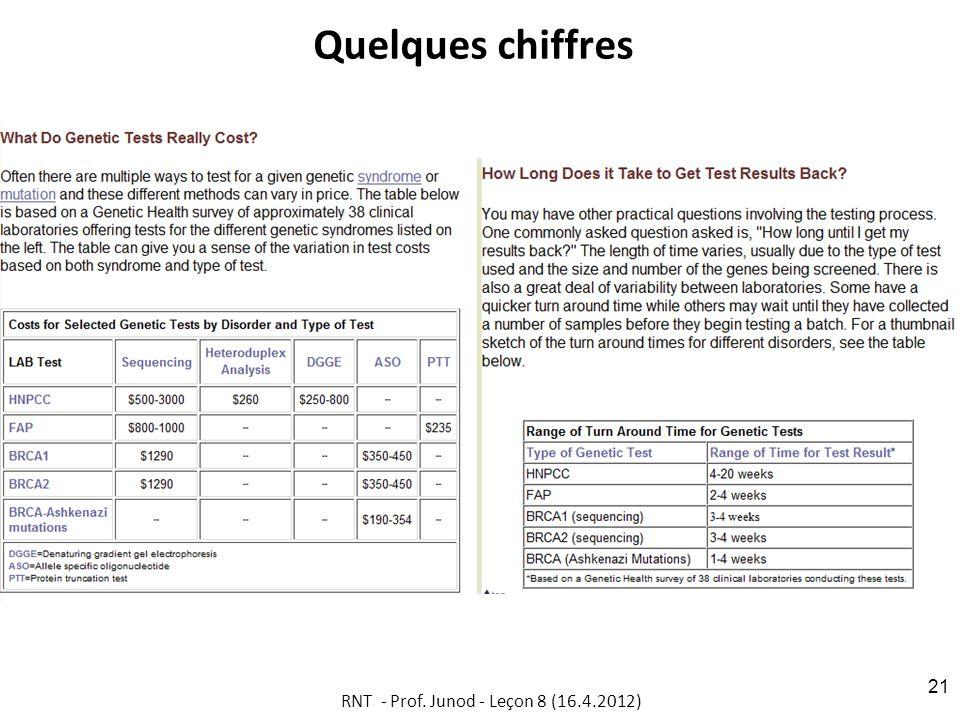 Quelques chiffres RNT - Prof. Junod - Leçon 8 (16.4.2012) 21