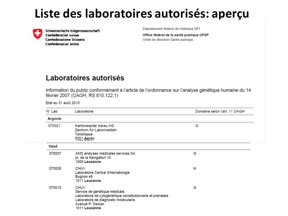 Liste des laboratoires autorisés: aperçu