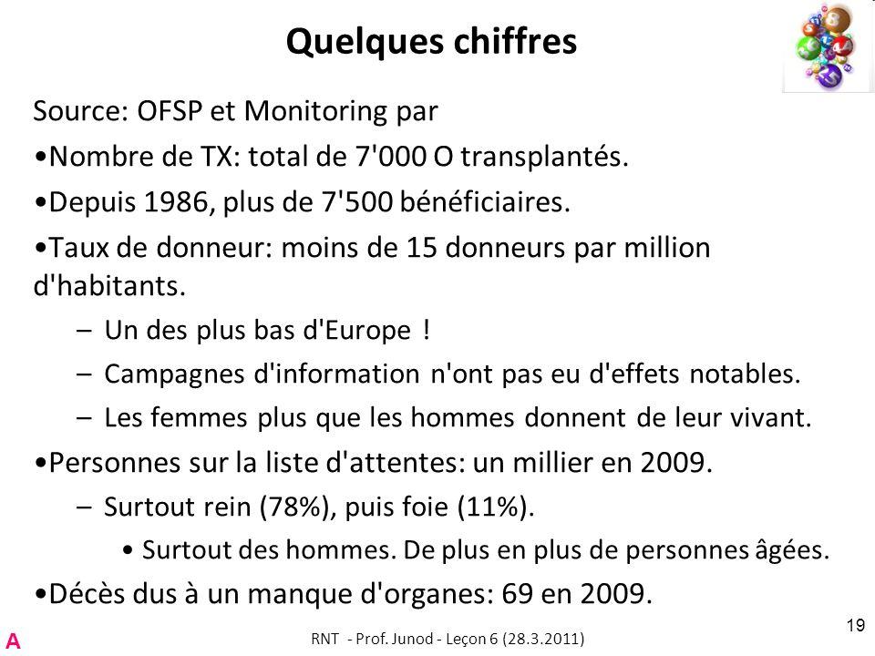 Quelques chiffres Source: OFSP et Monitoring par Nombre de TX: total de 7 000 O transplantés.