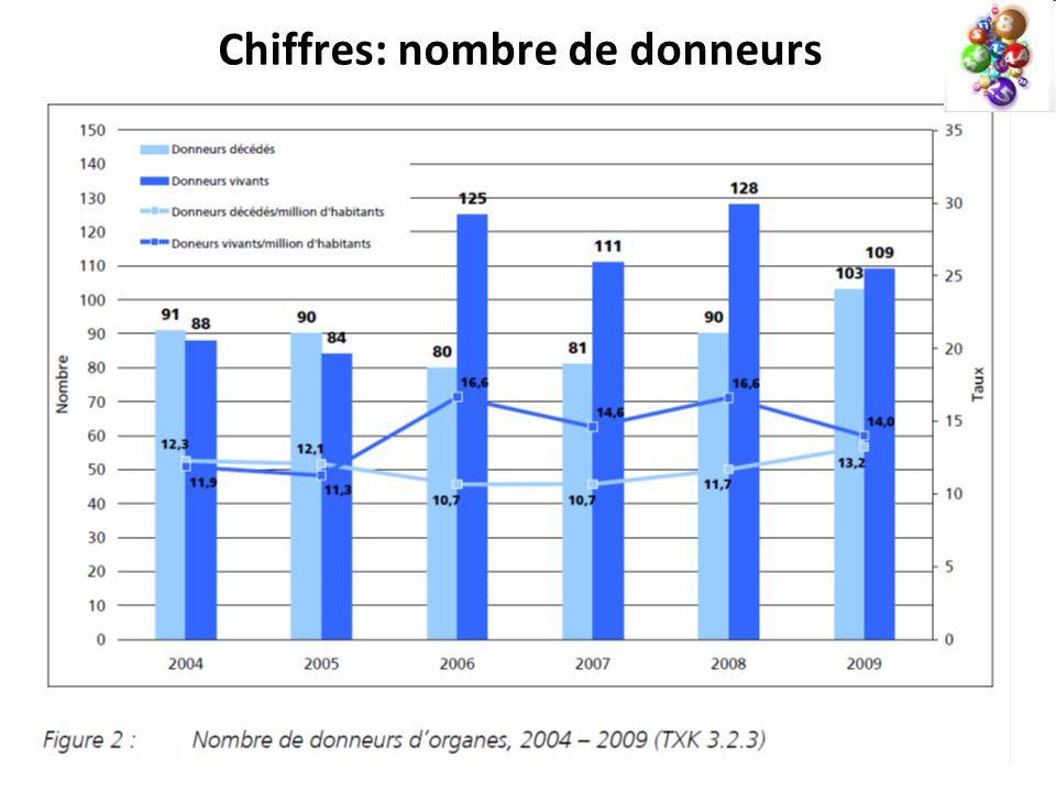Chiffres: nombre de donneurs