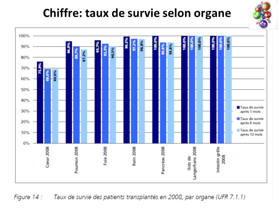 Chiffre: taux de survie selon organe