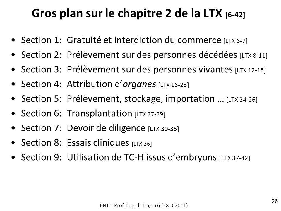 Gros plan sur le chapitre 2 de la LTX [6-42] Section 1:Gratuité et interdiction du commerce [LTX 6-7] Section 2: Prélèvement sur des personnes décédées [LTX 8-11] Section 3:Prélèvement sur des personnes vivantes [LTX 12-15] Section 4:Attribution dorganes [LTX 16-23] Section 5:Prélèvement, stockage, importation … [LTX 24-26] Section 6: Transplantation [LTX 27-29] Section 7:Devoir de diligence [LTX 30-35] Section 8:Essais cliniques [LTX 36] Section 9:Utilisation de TC-H issus dembryons [LTX 37-42] RNT - Prof.