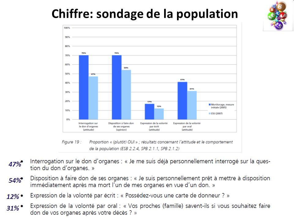Chiffre: sondage de la population 31% 12% 54% 47%