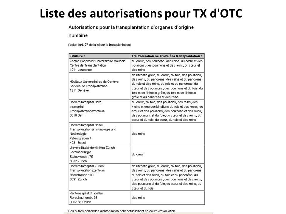 Liste des autorisations pour TX d OTC