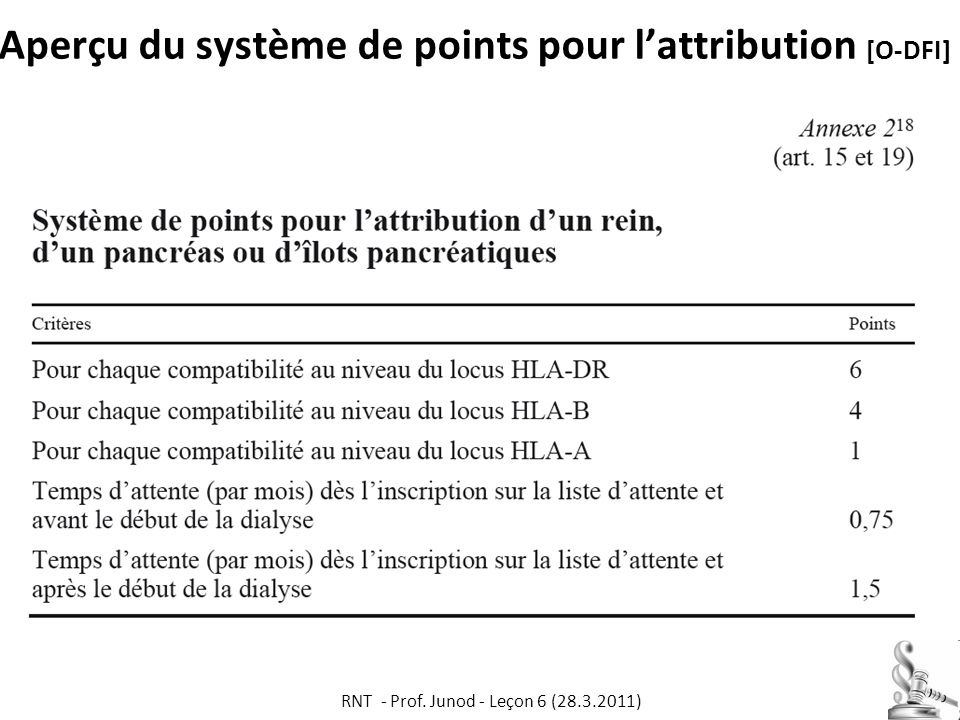 Aperçu du système de points pour lattribution [O-DFI] RNT - Prof. Junod - Leçon 6 (28.3.2011) 66