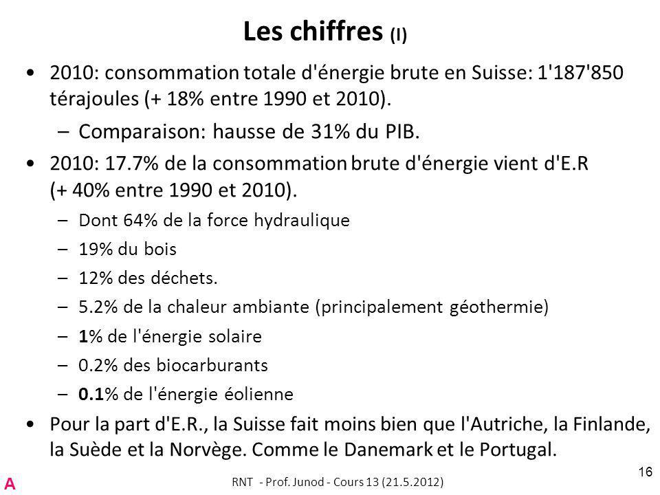 Les chiffres (I) 2010: consommation totale d énergie brute en Suisse: 1 187 850 térajoules (+ 18% entre 1990 et 2010).