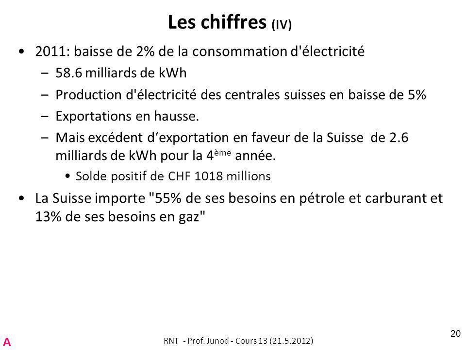 Les chiffres (IV) 2011: baisse de 2% de la consommation d électricité –58.6 milliards de kWh –Production d électricité des centrales suisses en baisse de 5% –Exportations en hausse.