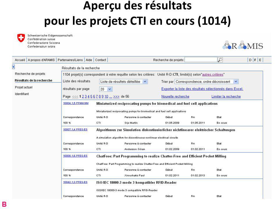 Aperçu des résultats pour les projets CTI en cours (1014) B