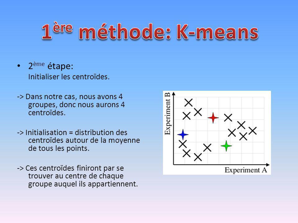 2 ème étape: Initialiser les centroïdes. -> Dans notre cas, nous avons 4 groupes, donc nous aurons 4 centroïdes. -> Initialisation = distribution des