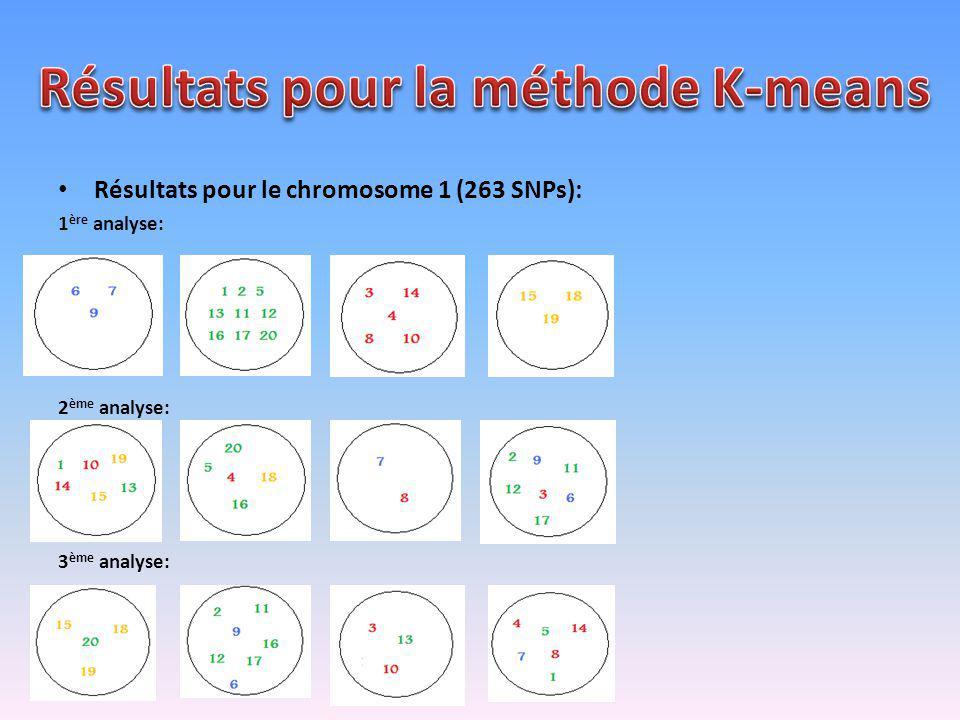 Résultats pour le chromosome 1 (263 SNPs): 1 ère analyse: 2 ème analyse: 3 ème analyse: