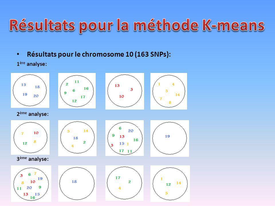 Résultats pour le chromosome 10 (163 SNPs): 1 ère analyse: 2 ème analyse: 3 ème analyse: