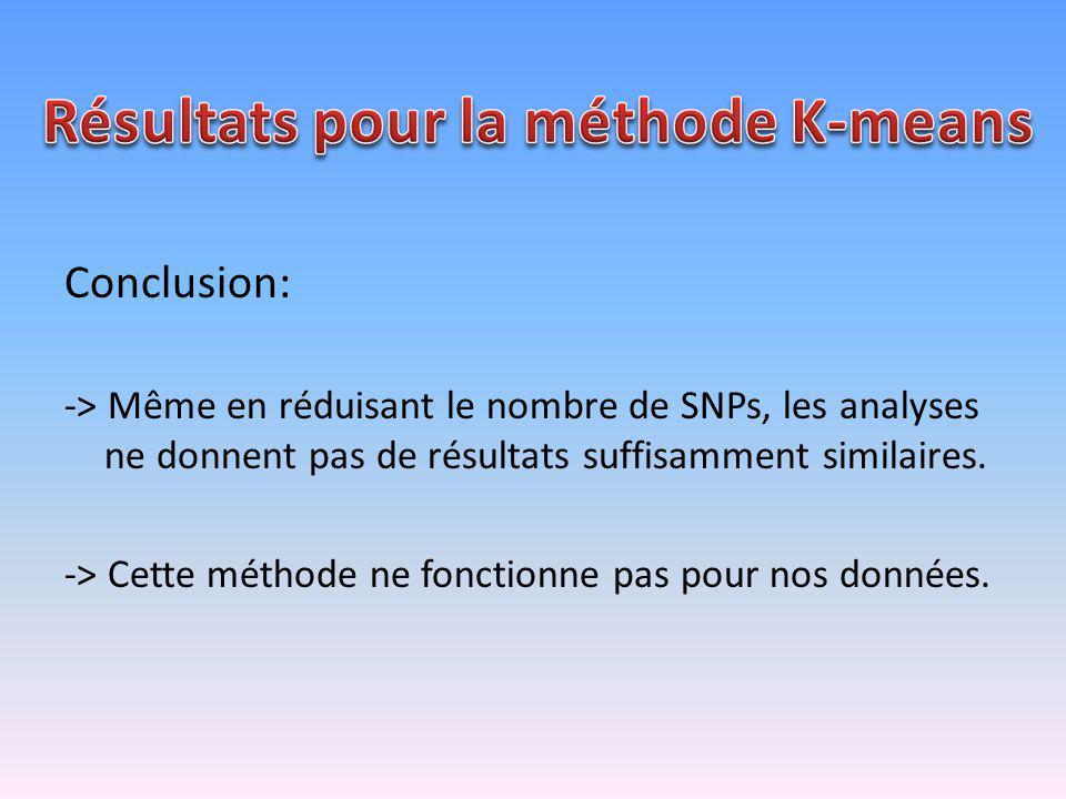 Conclusion: -> Même en réduisant le nombre de SNPs, les analyses ne donnent pas de résultats suffisamment similaires. -> Cette méthode ne fonctionne p