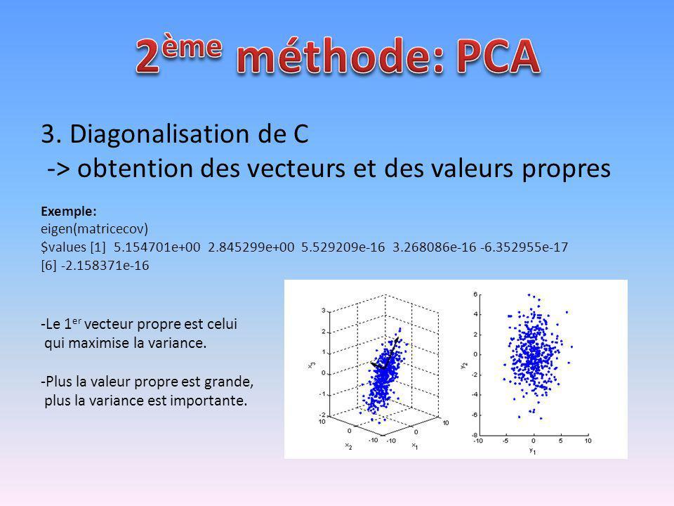 3. Diagonalisation de C -> obtention des vecteurs et des valeurs propres Exemple: eigen(matricecov) $values [1] 5.154701e+00 2.845299e+00 5.529209e-16