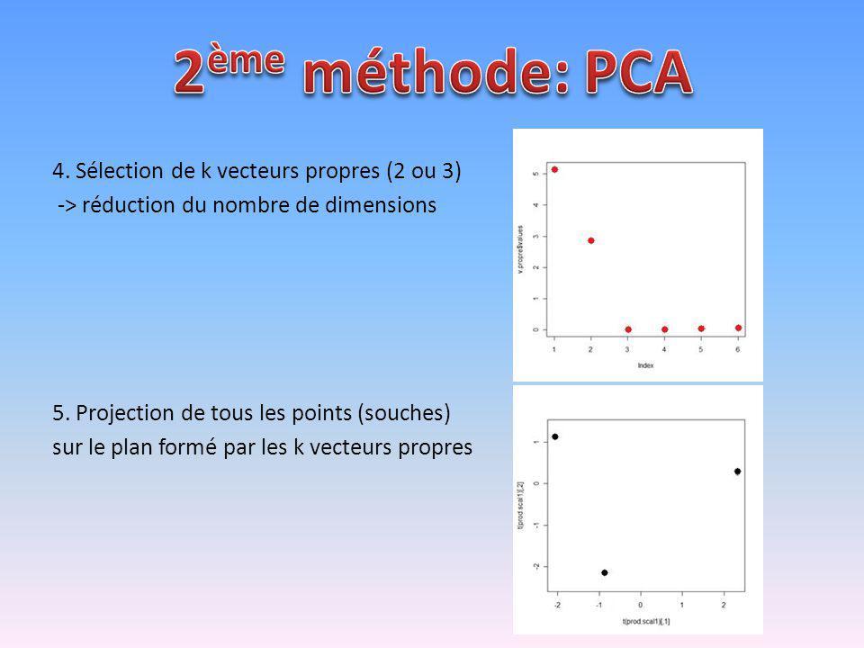 4. Sélection de k vecteurs propres (2 ou 3) -> réduction du nombre de dimensions 5. Projection de tous les points (souches) sur le plan formé par les